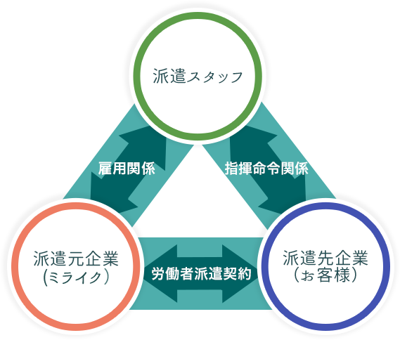 労働 者 派遣 事業 と 請負 により 行 われる 事業 と の 区分 に関する 基準